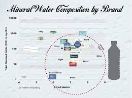 Water Filters Water Purification Plants Dubai Uae Mineral Water Water Solutions Infographic