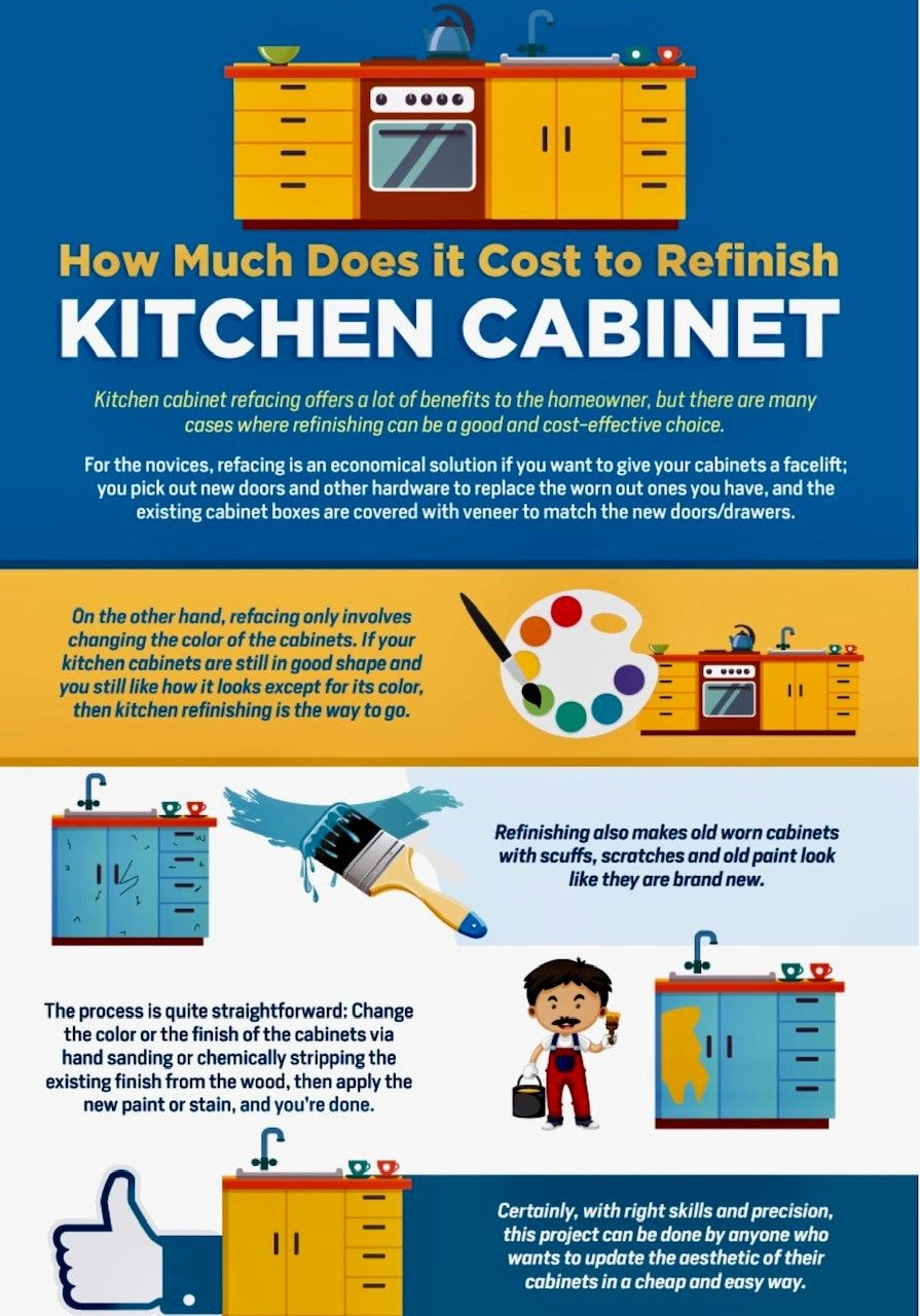 How Much Does It Cost To Refinish Kitchen Cabinets Infographic Refacing Kitchen Cabinets Refinishing Cabinets Kitchen Cabinets