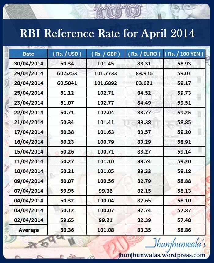 Indian Currency Rupee #RBI Reference Rate for the month of ...
