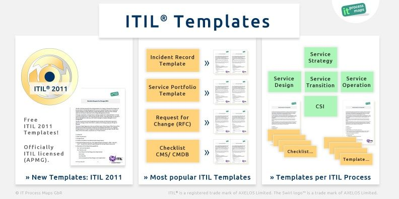 Free ITIL templates and checklists -- ITIL® and the Swirl logo® are