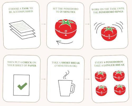 The Pomodoro Method Set A Timer For 25 Minutes Of Hard Work Then