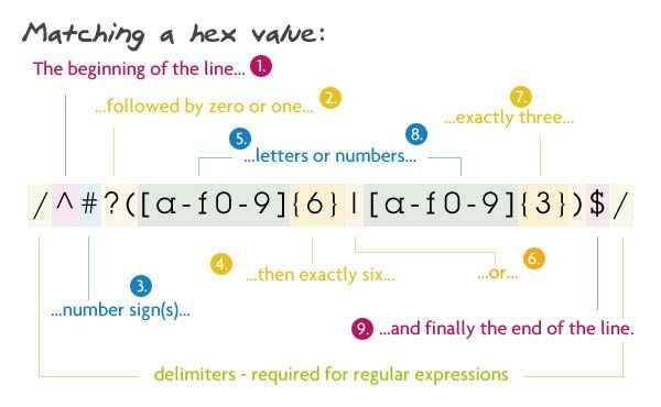 8 Regular Expressions You Should Know Programacao