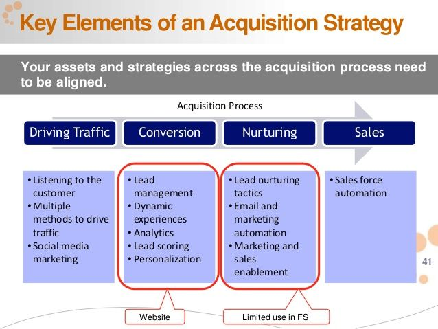 High Quality Digital Customer Acquisition Strategy   Google Search
