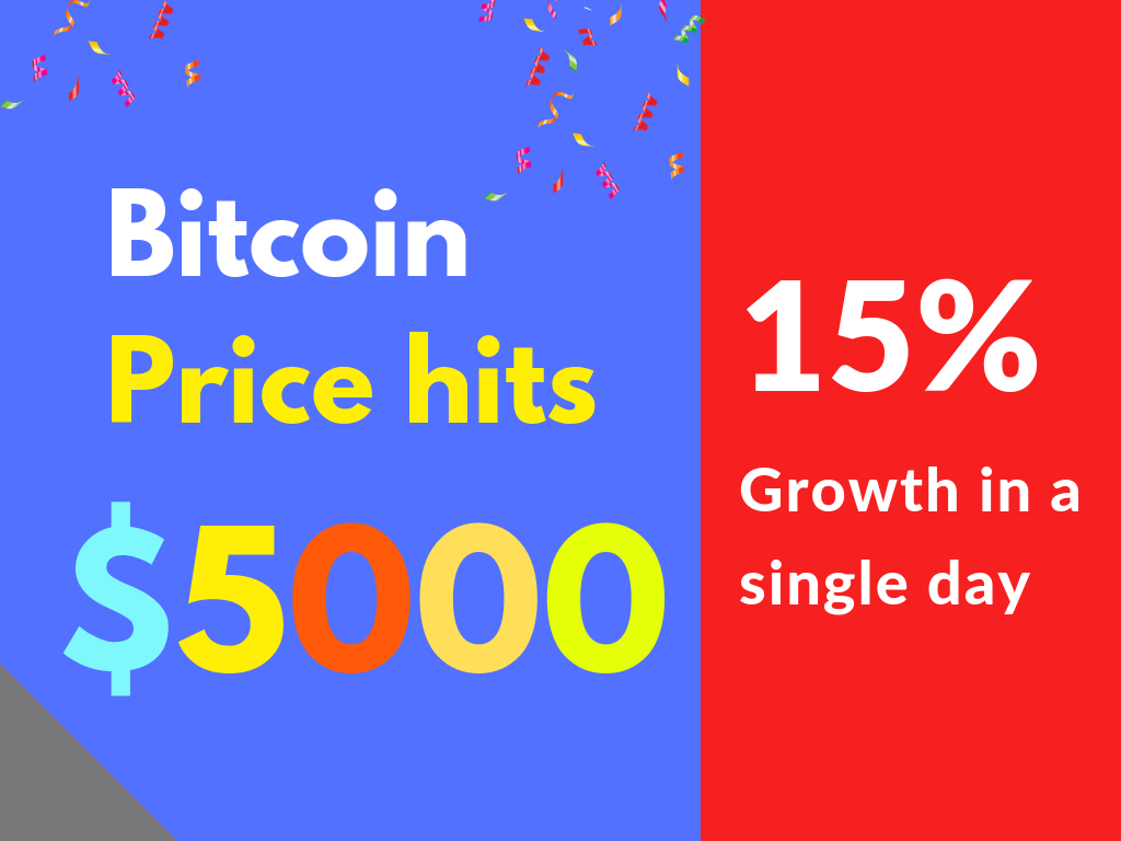 Bitcoin price touches $5000 for first time in 2019! Will the