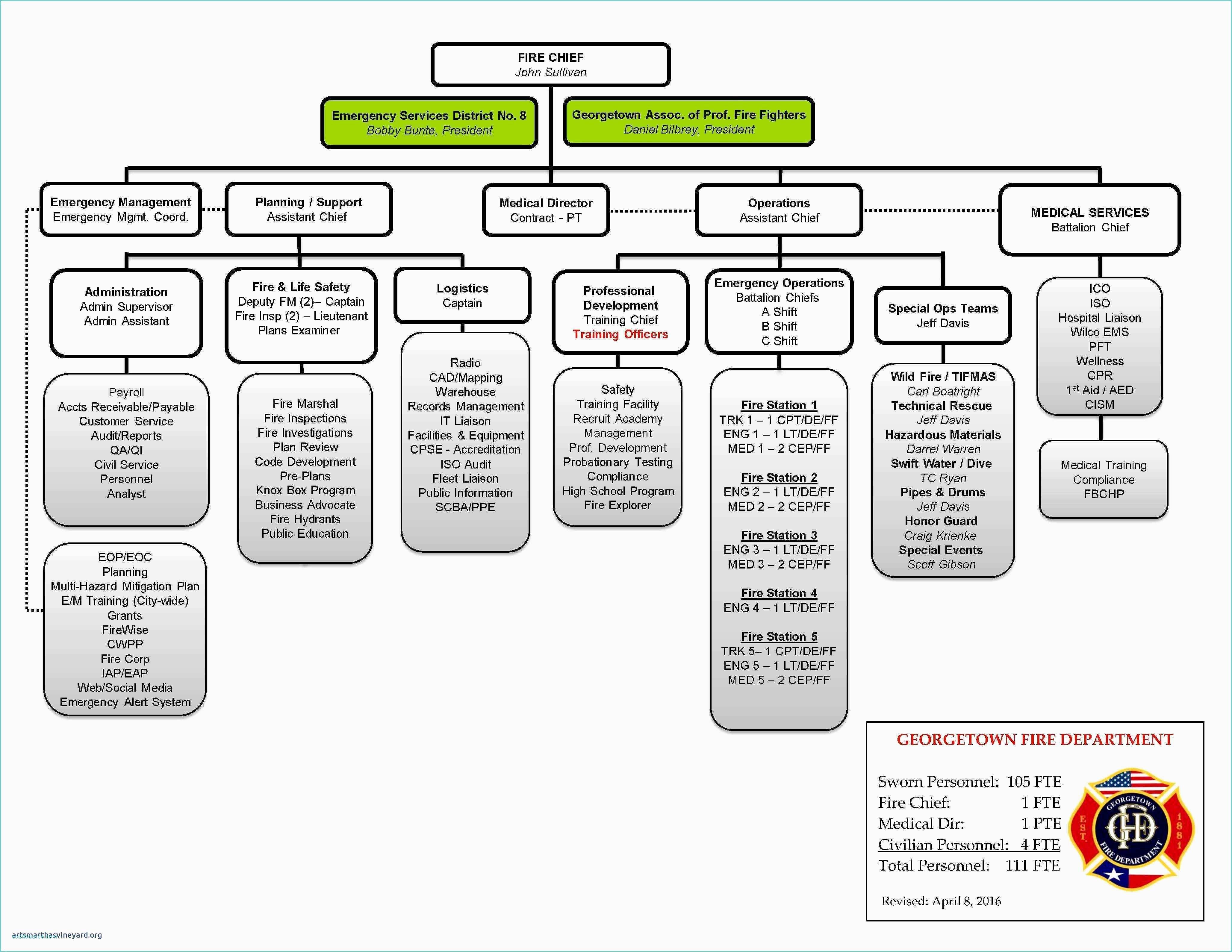 Visio Data Flow Diagram