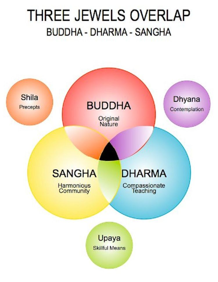 The Three Jewels of Buddhism - the Buddha (a person who became ...