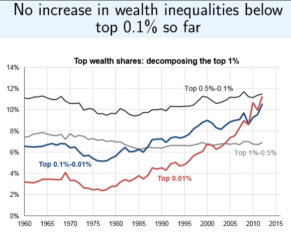 No Increase In Wealth Inequality For Top 1 Since 1960 Freedom Outpost Inequality Charts And Graphs Chart