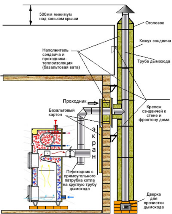 к газовому котлу схема дымохода