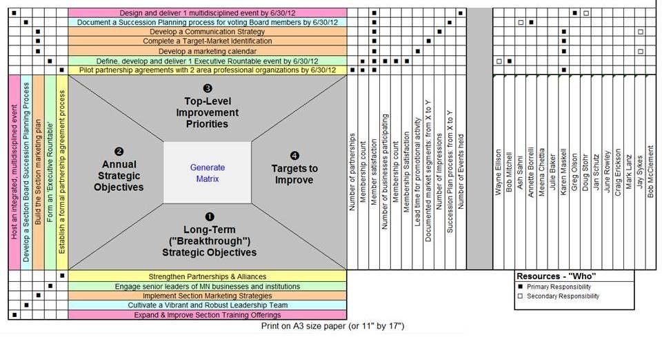 Entrepreneurs Institute Igniting your Genius Entrepreneurs - succession planning template
