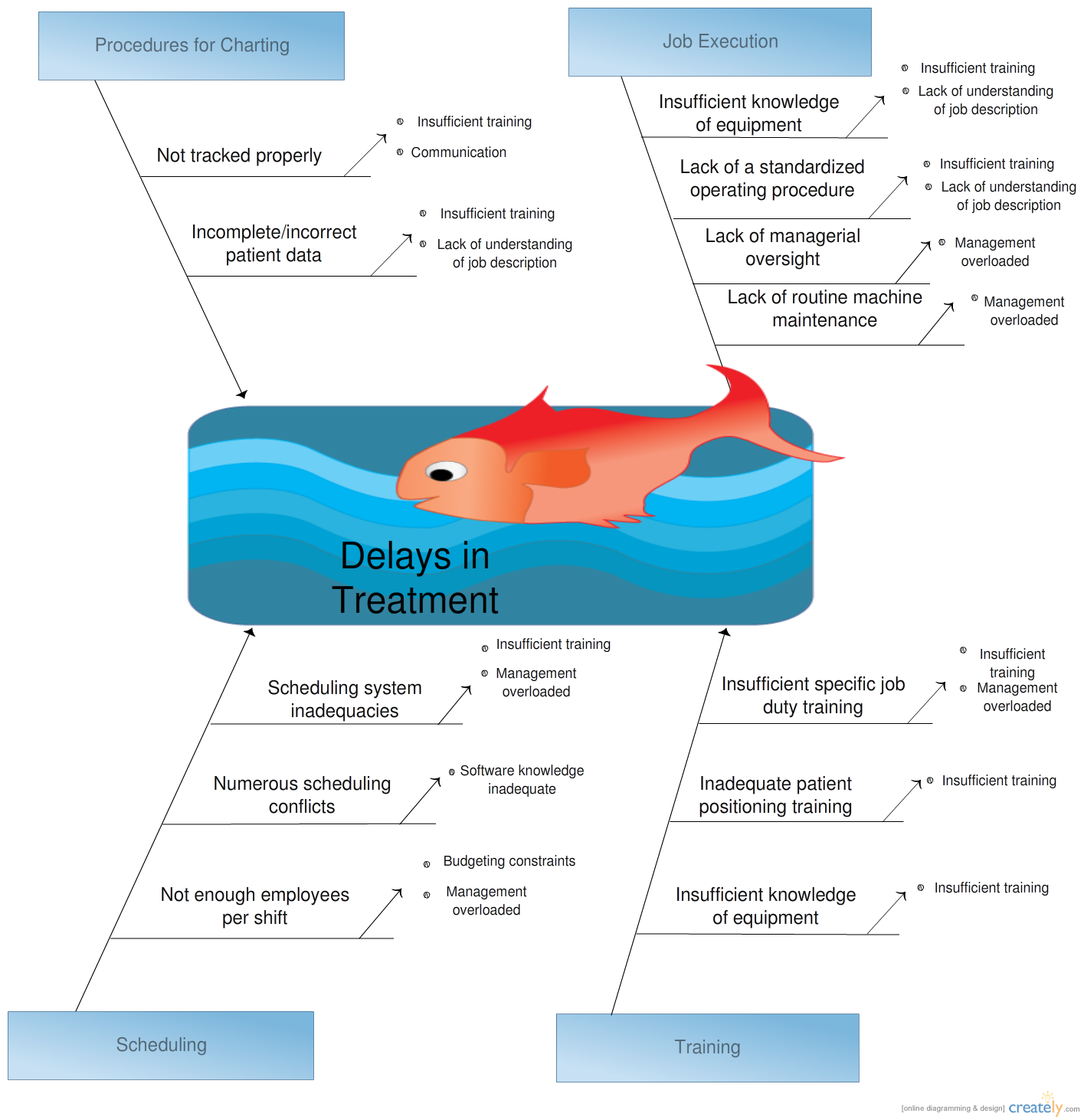 An ishikawa diagram illustrated the causes and effects for delay in an ishikawa diagram illustrated the causes and effects for delay in treatement in a hospital ccuart Choice Image