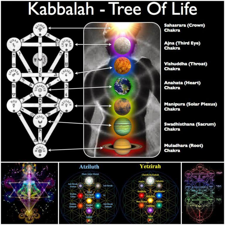 Oracion De Salomon Omraam Mikhaël Aïvanhov Consciencia Despierta Significado Del árbol De La Vida Arte De La Geometría Sagrada Arbol De La Vida