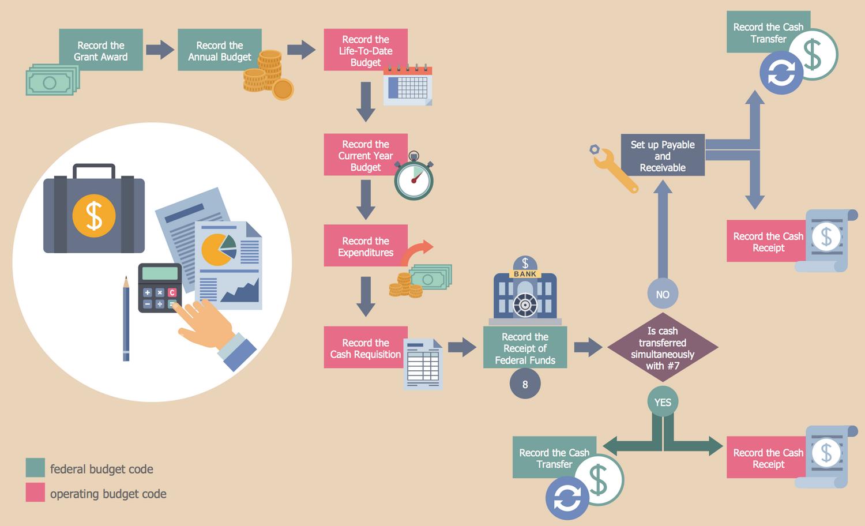 Flow Diagram Beautiful Design Fujitsu Ten Wiring Isuzu Process Template Business Processes Workflow Diagrams Grant Accounting Ideas