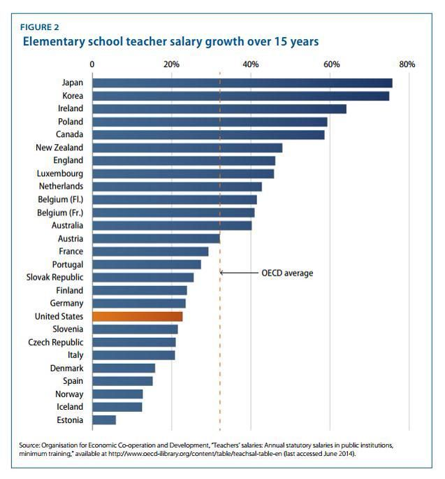 Elementary School Teacher Salary Growth Over 15 Years By Country
