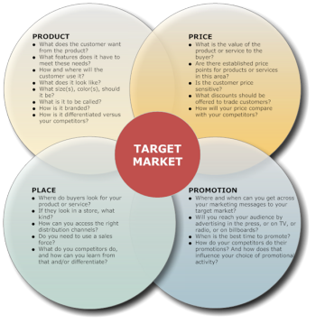 Marketing Theories – The Marketing Mix – From 4 Ps to 7 Ps