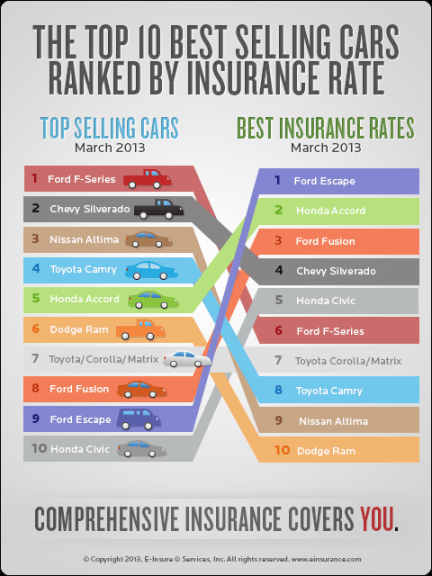 All You Need To Know About Best Cars For Insurance Rates 10