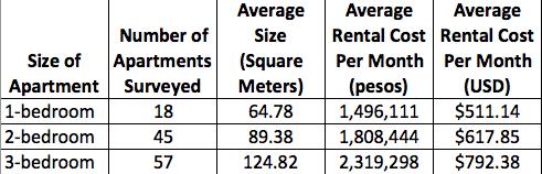 Average Rent For A 3 Bedroom Apartment Di 2020