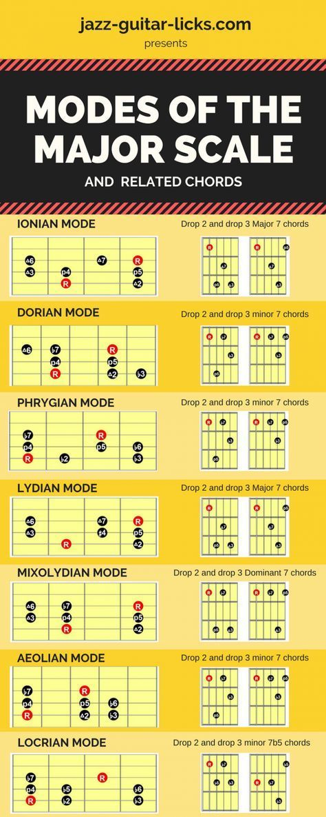 pin by beginner advanced guitar lessons on guitar chords in 2019 music theory guitar guitar. Black Bedroom Furniture Sets. Home Design Ideas