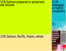 Graphical depiction of Seychelles's product exports in 28 colour-coded categories