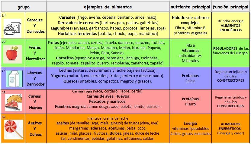 Clasificación De Los Alimentos Según Su Función Con Ejemplos Clasificacion De Los Alimentos Alimentos Alimentos Para Niños