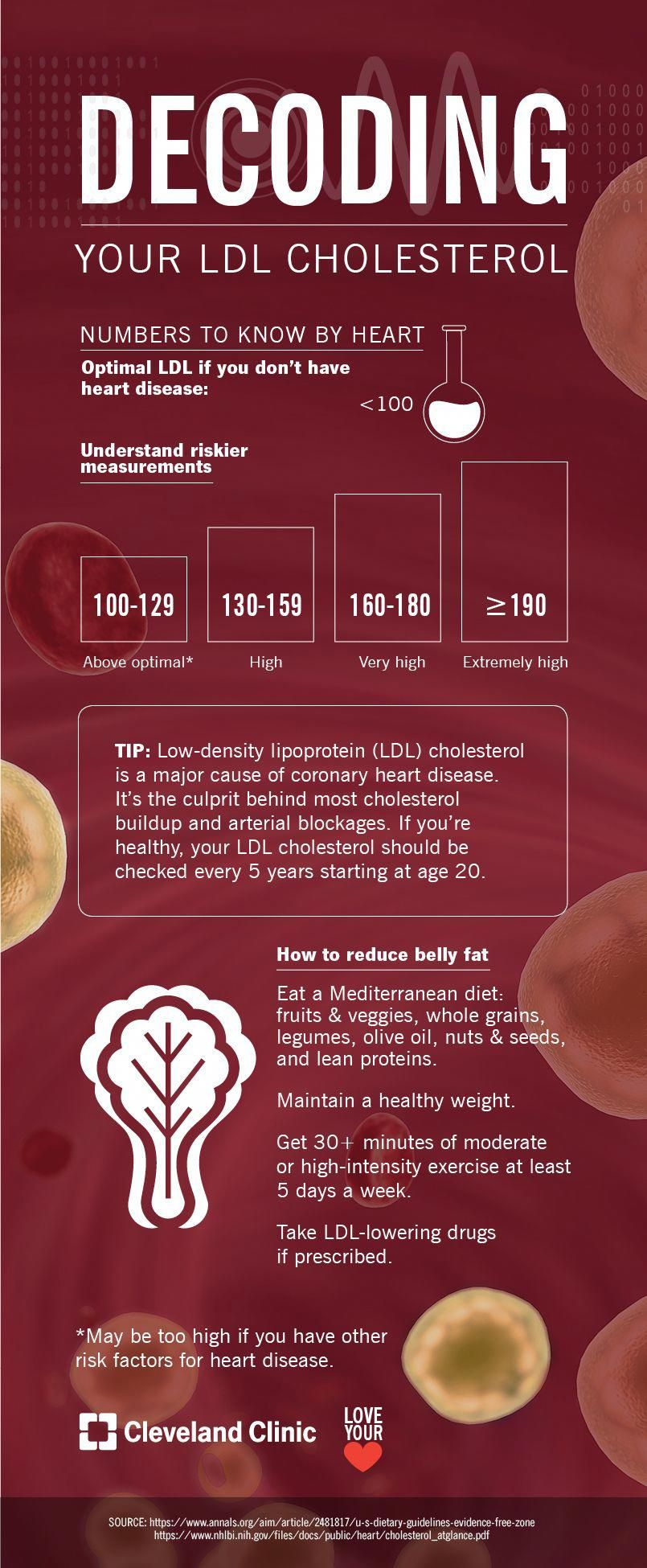 Is Your Ldl Cholesterol As Low As It Should Be Infographic Naturalremediesvertigo In 2020 Cholesterol Lowering Foods Cholesterol Foods Ldl Cholesterol