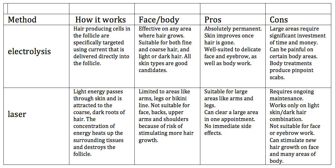 Electrolysis Vs Laser Hair Removal Cost Hair Removal Permanent