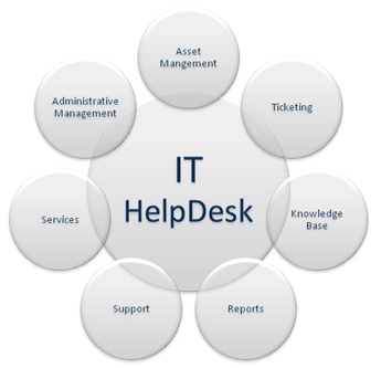It Help Desk Structure Let Us Help You Improve Your Operational Productivity While Reducing It Costs Request Your Free Management Helpdesk Rosetta Stone