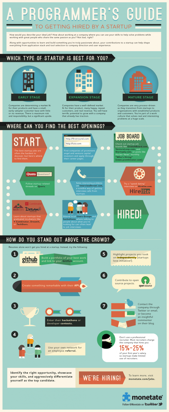 How To Get A Programming Job At A Startup (infographic)
