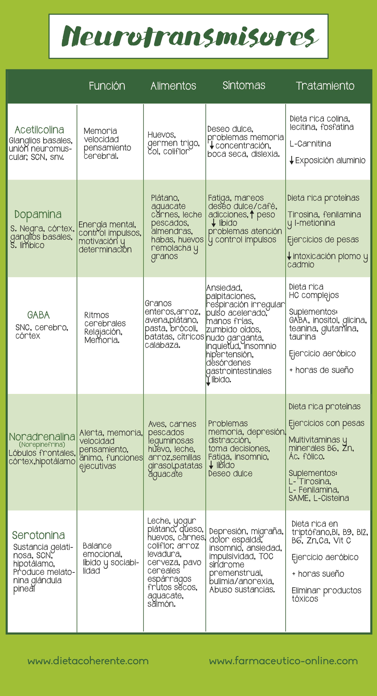 Neurotrasmisores | Anatomía | Pinterest | Medicina, Enfermería y Salud