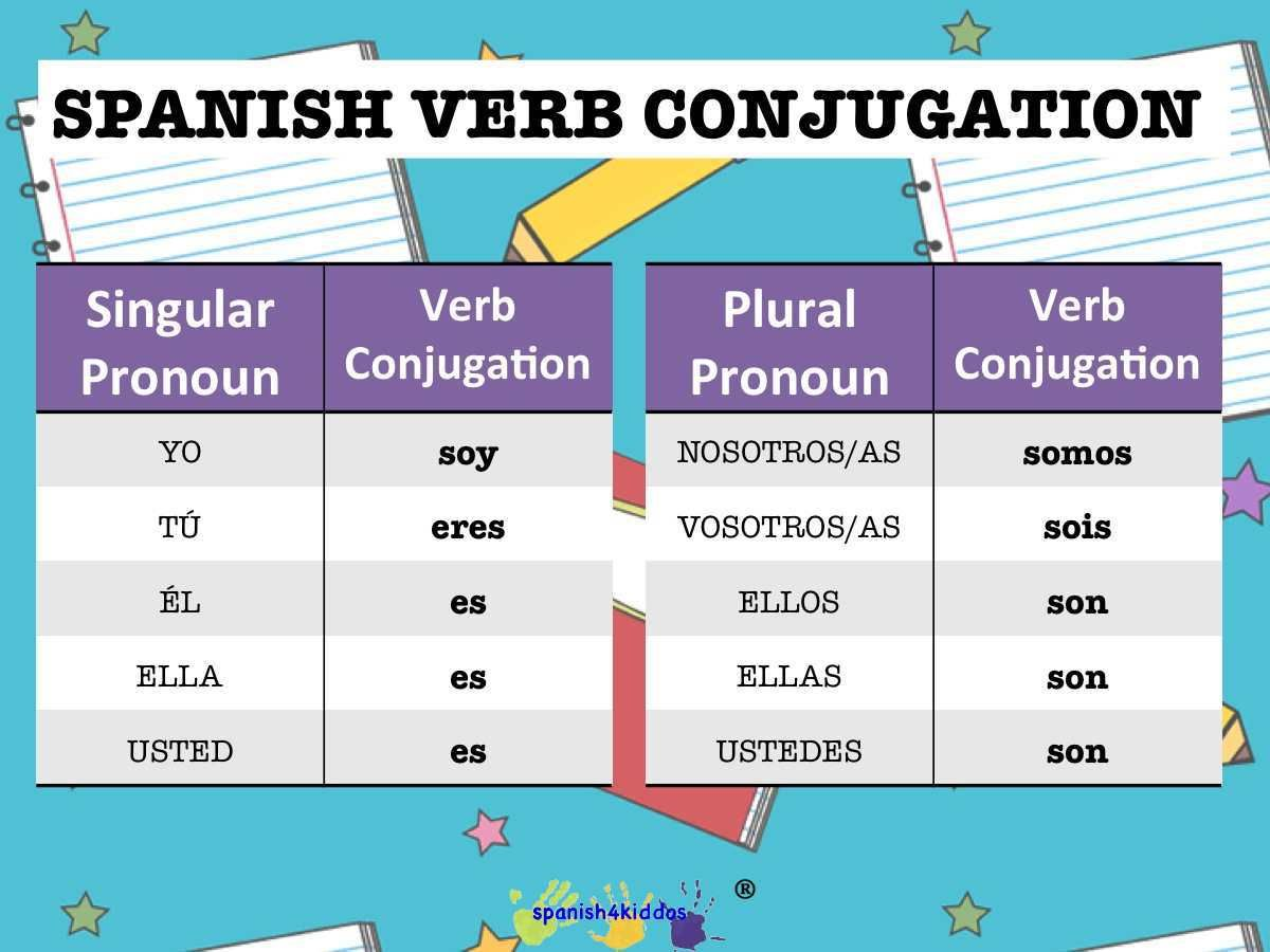 Spanish Verb Ser Or To Be