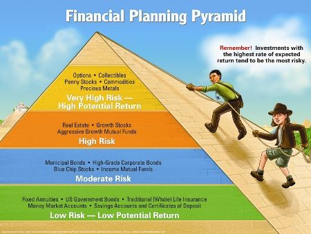 Financial Planning Pyramid Financial Planning Financial Literacy Finance Investing