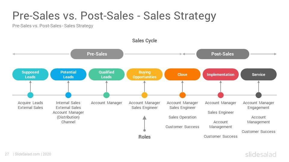 Sales Strategy Powerpoint Template Slidesalad Sales Strategy Sales Strategy Template Sales Skills