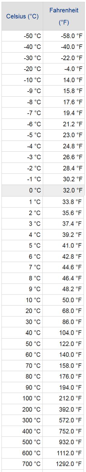 Celsius To Fahrenheit Chart Conversion Table Lesson
