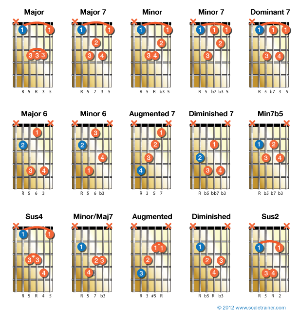 15 chords that use the A string for their root note. | Riley\'s ...