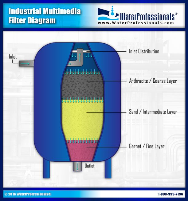 diagram of a typical industrial multimedia filter industrial water treatment pinterest. Black Bedroom Furniture Sets. Home Design Ideas