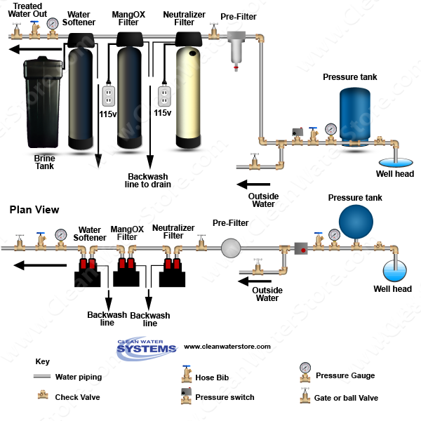 Neutralizer Fe Filter Softener System Note That The