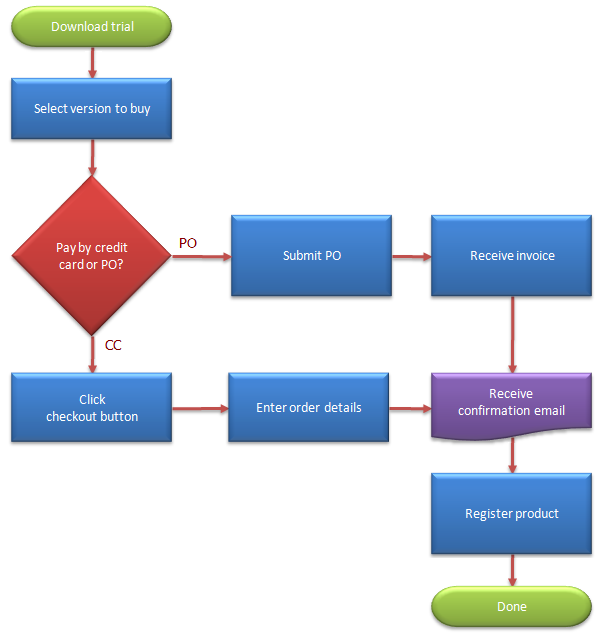 flowchart symbols defined business process map and flow chart symbols and their meanings breezetree - Flowchart For Business Process