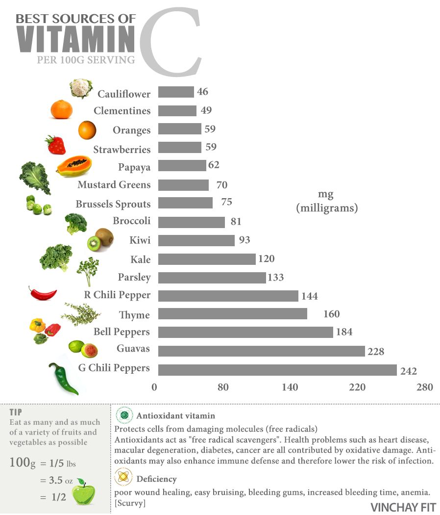 Vitamin C Food Chart | Winstudent