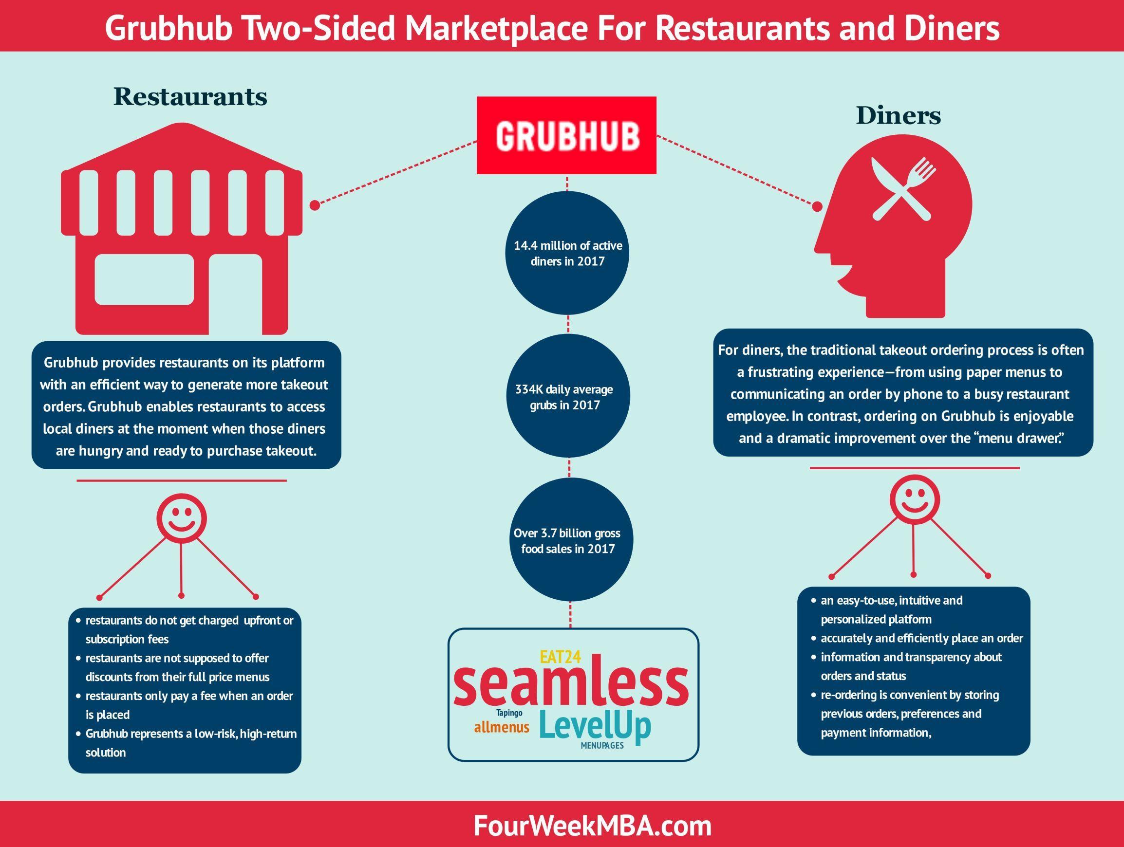 How Does Grubhub Make Money Grubhub Business Model In A