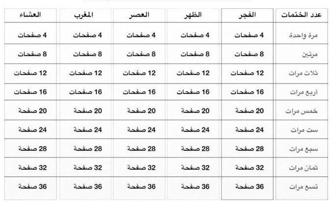 أخبار السعودية On Twitter Math Math Equations