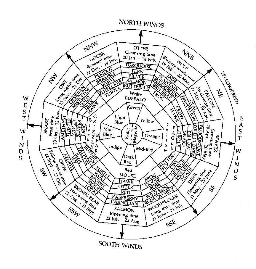This Medicine Wheel has dates, animals, plants, colors