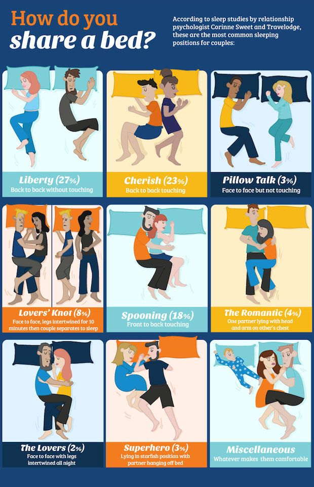 Sleeping Positions And Relationships Infographic