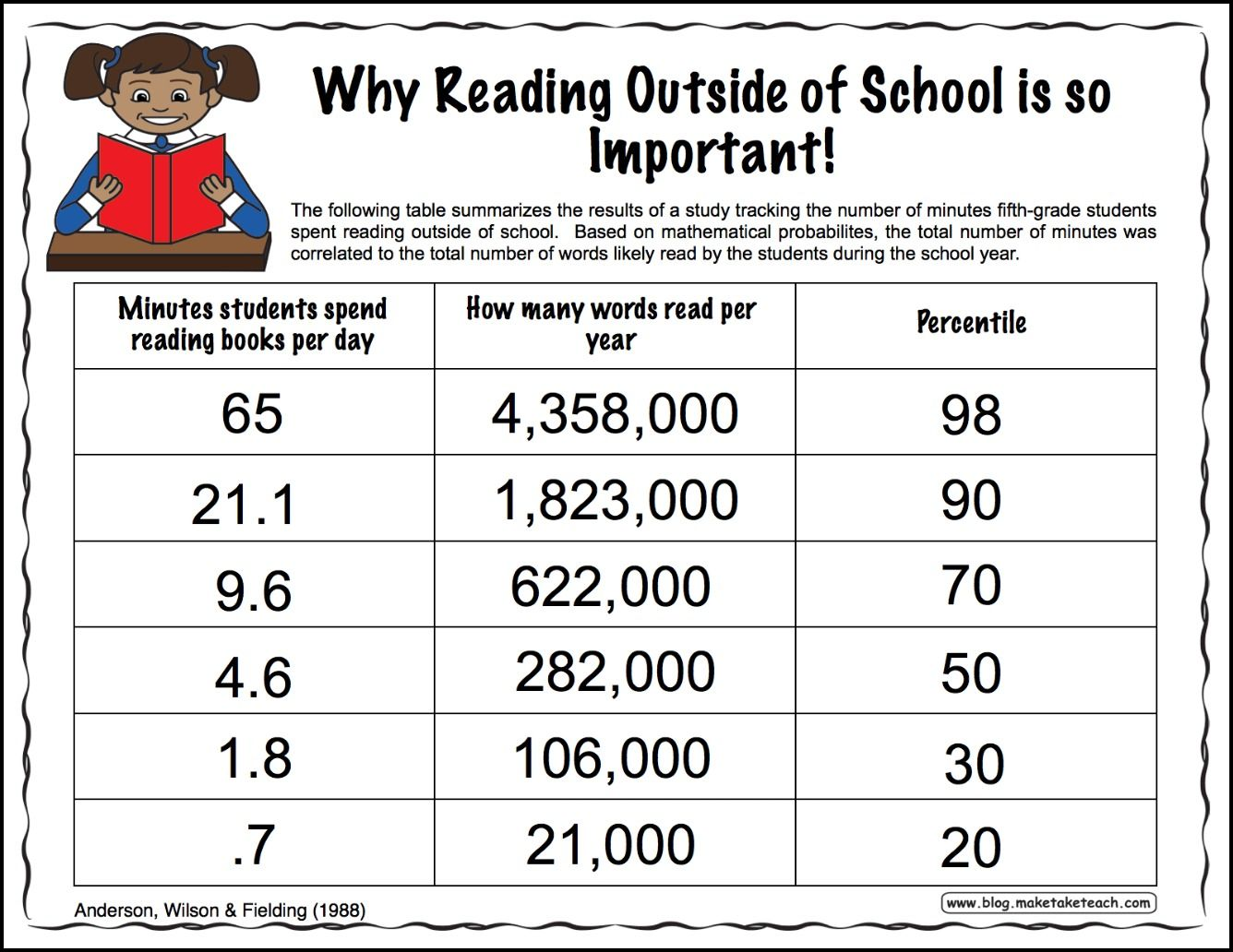 Why reading outside of school is so important. Free downloadable ...