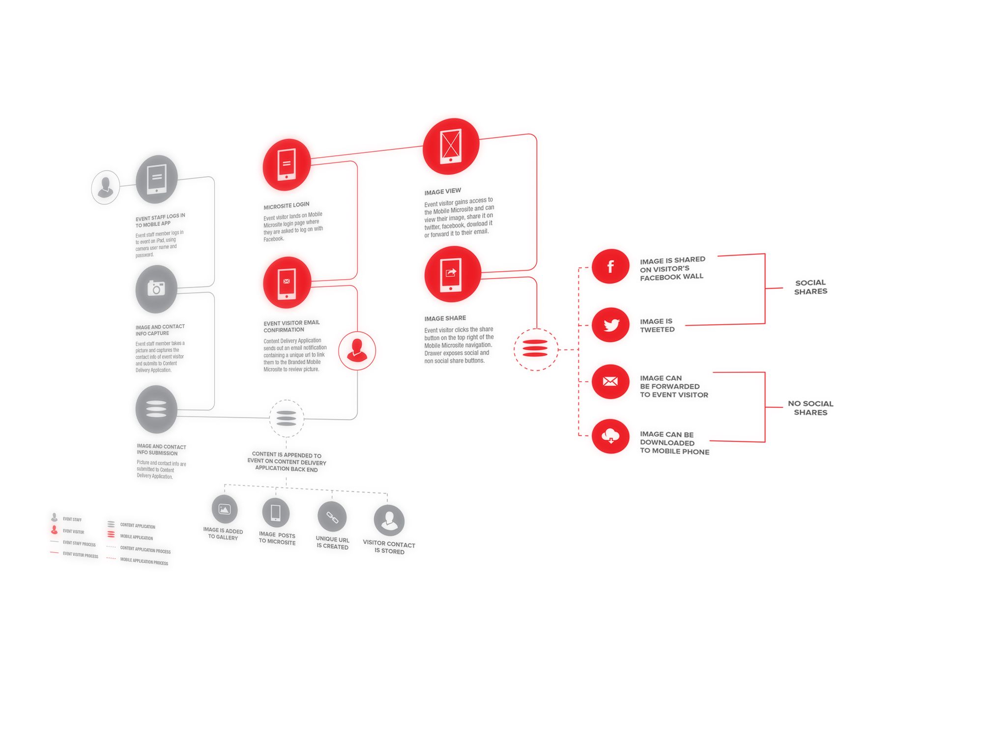 process flow diagram ux