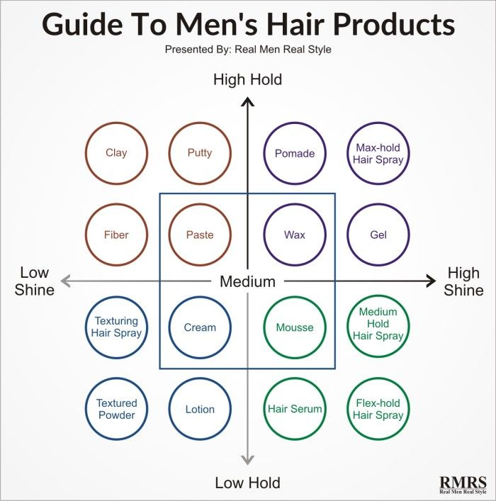 Hair Products For Men Explained Styling Options For Your Hair Type Every Shine And Hold Option Mens Hairstyles Real Men Real Style Hair Guide