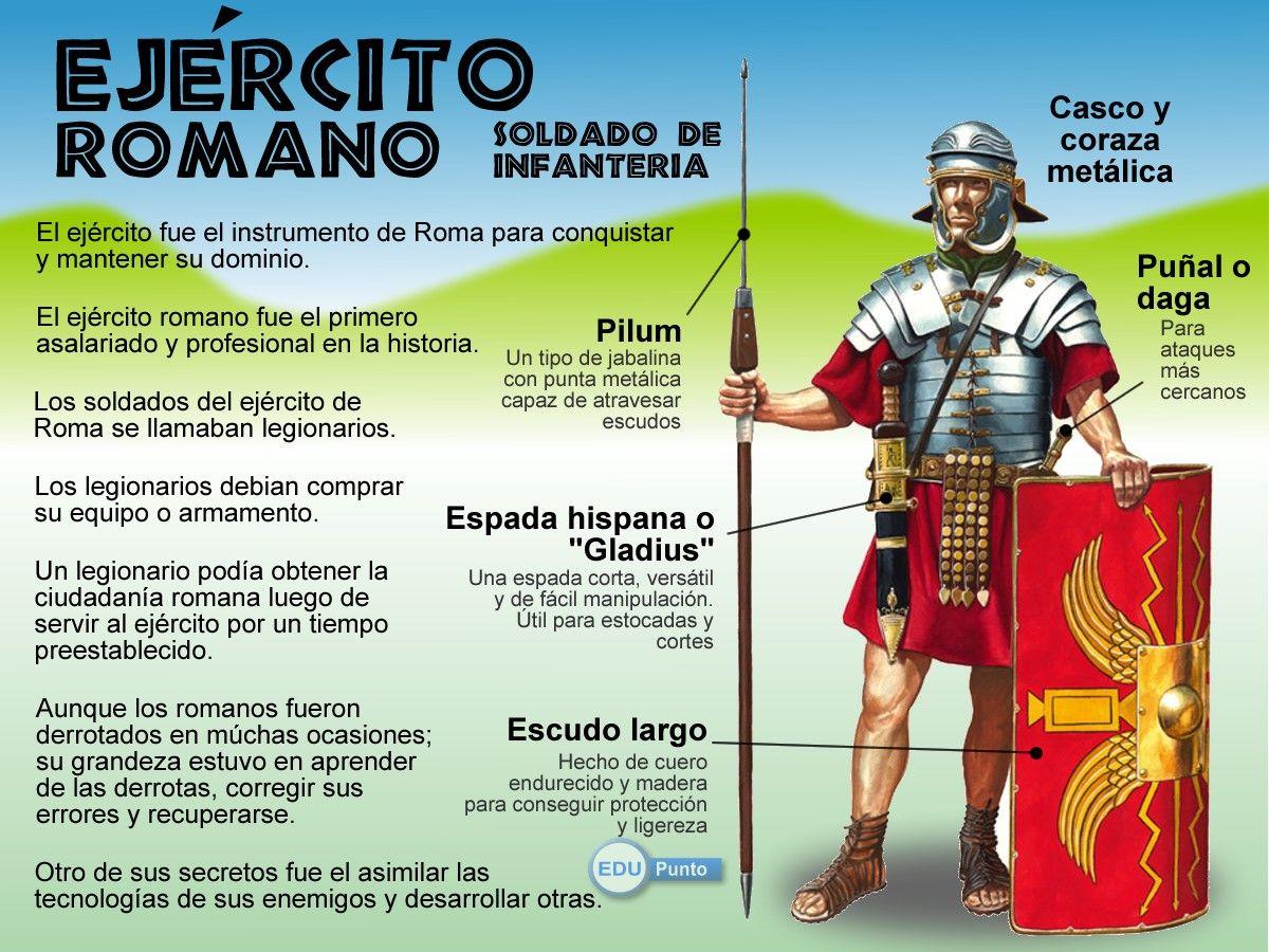 Http Cmapspublic Ihmc Us Rid 1lgjs8ygl Jc1ywg 1wyl Legionario 20romano Jpg Roma Antigua Ejercito Romano Roma