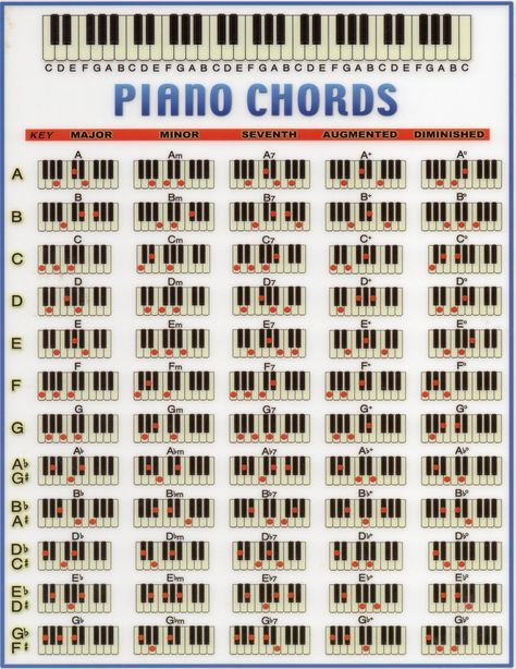 Charts are nearly always one of the first steps towards learning! #pianomusic