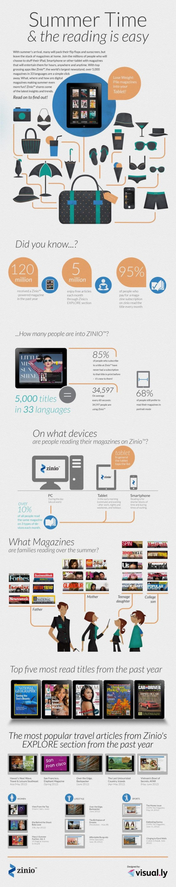 Infographic By Ernesto Olivares For Zinio Summertime The Reading Is Easy Infographic Digital Magazine Writing Tips