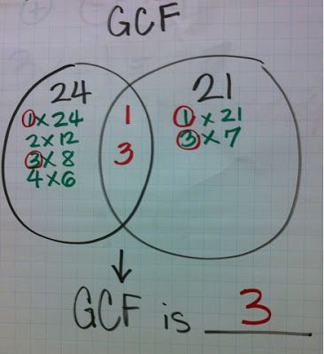 Venn diagram for gcf math fractions decimals and percents venn diagram for gcf ccuart Choice Image