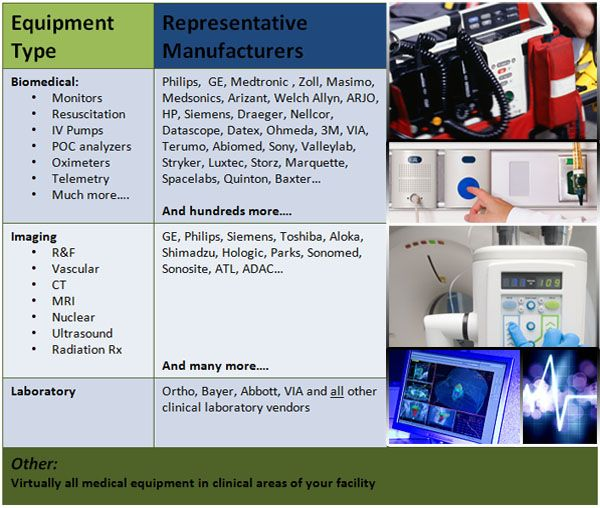 Our Experience Technical Skills In Region Resources And Strong Biomedical Industry Relationships Allow Us To Biomedical Medical Equipment Medical Technology