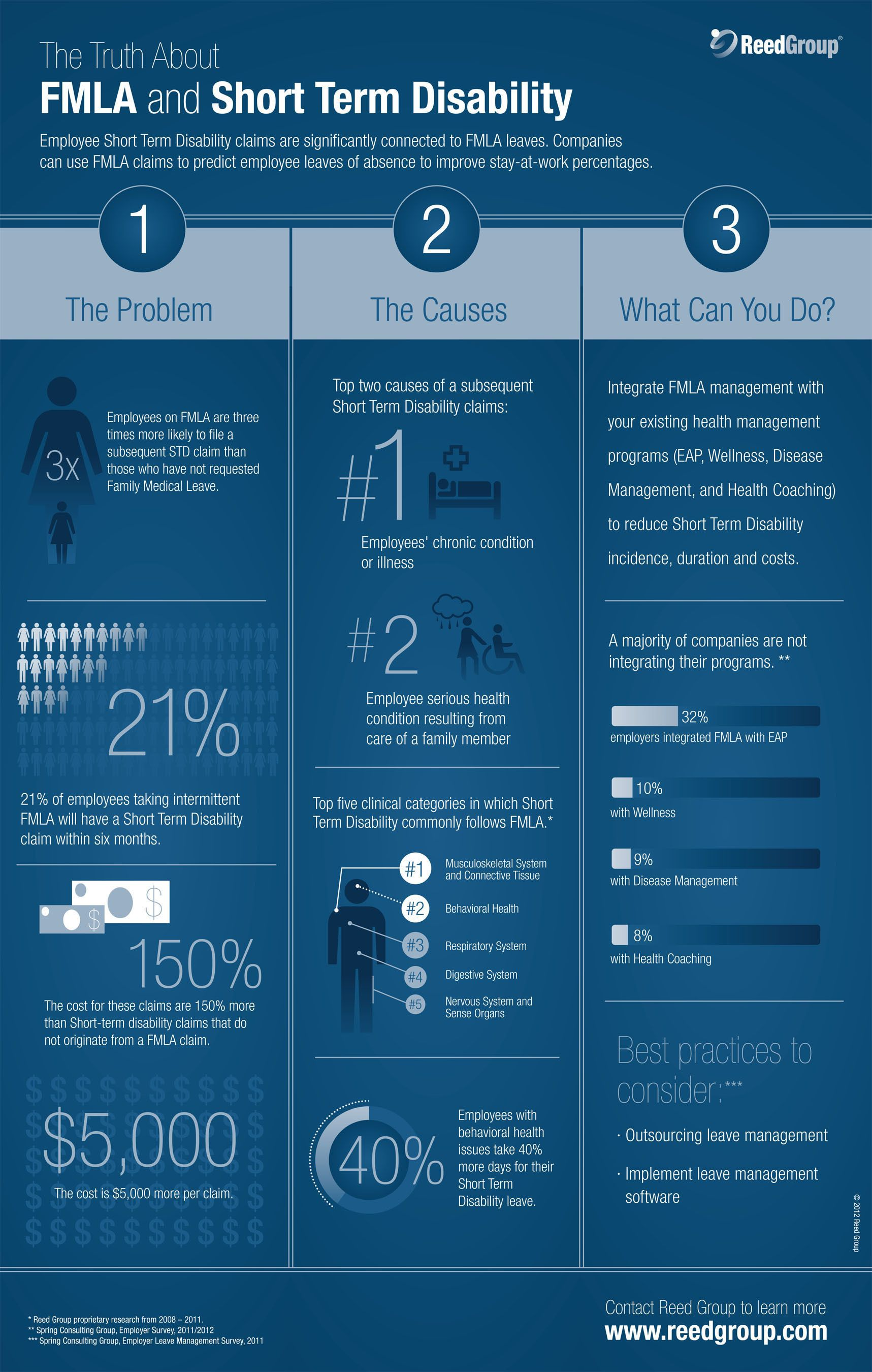 Can I Get Medicare Coverage Now Infographic Medicare Life